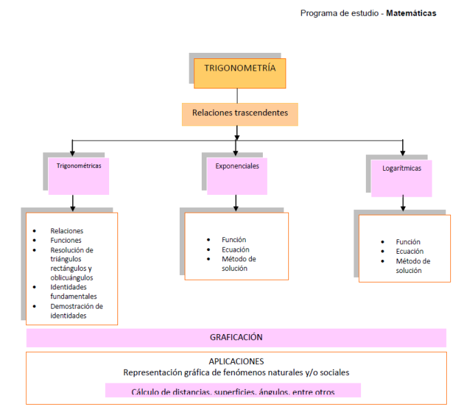 Contenidos_Trigonometria