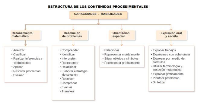 Contenidos procedimentales_Estructura