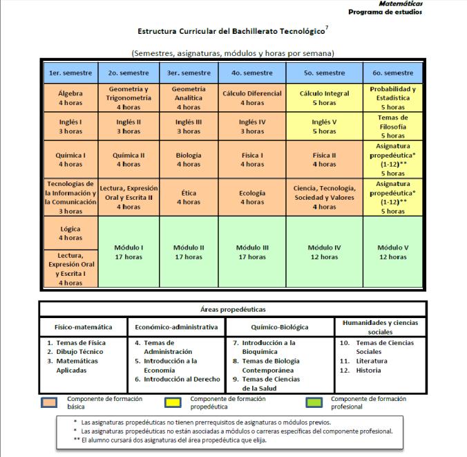 Estructura Curricular del Bachillerato